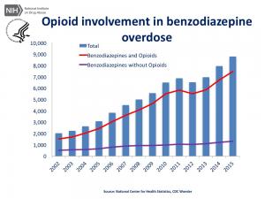Opioid involvement in benzodiazepine overdoses