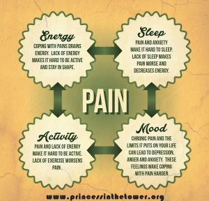 How pain works