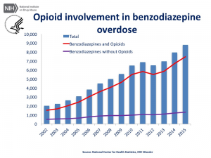 Opioid involvement in benzodiazepine overdoses